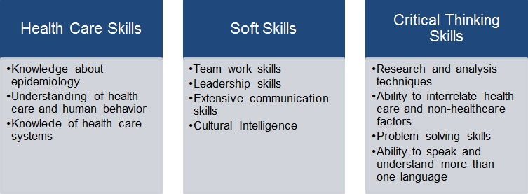 skills required in the field of global health