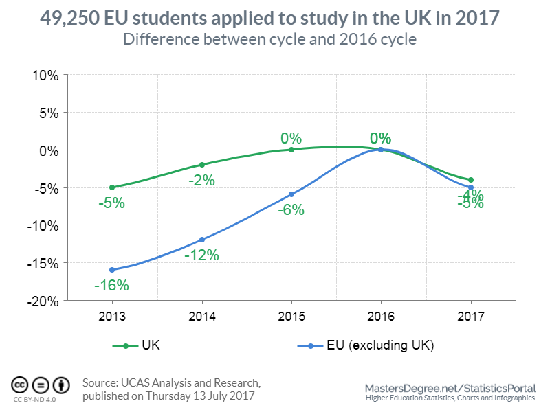 EU Students in UK in 2017