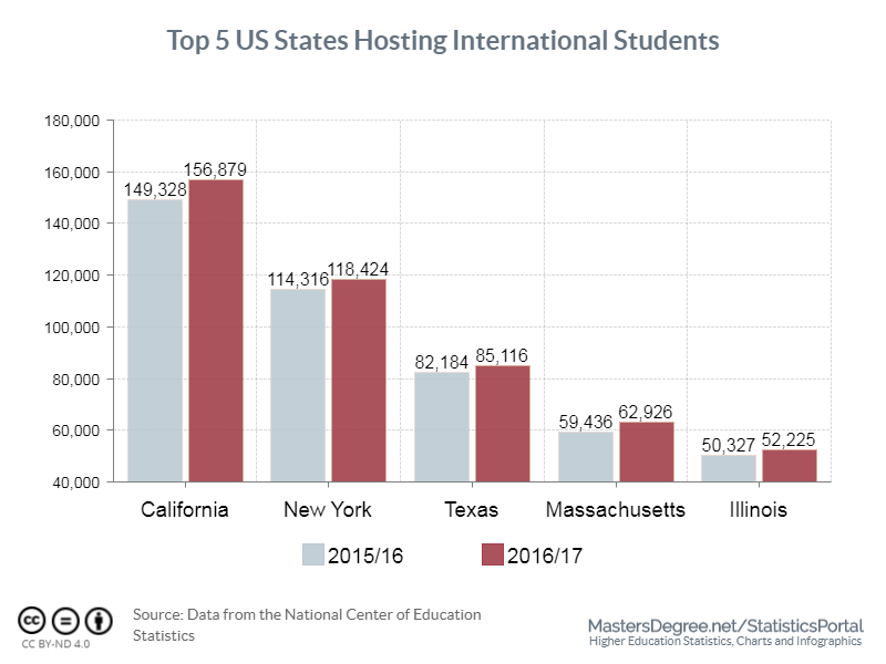 Top US States With Most International Students