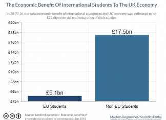 EU students vs non-eu students economic benefit