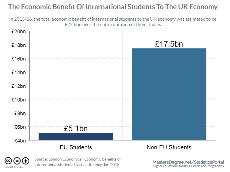 The Economic Benefit Of International Students To The UK Economy