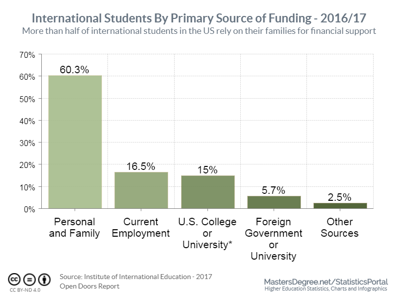 More than half of international students in the US rely on their families for financial support