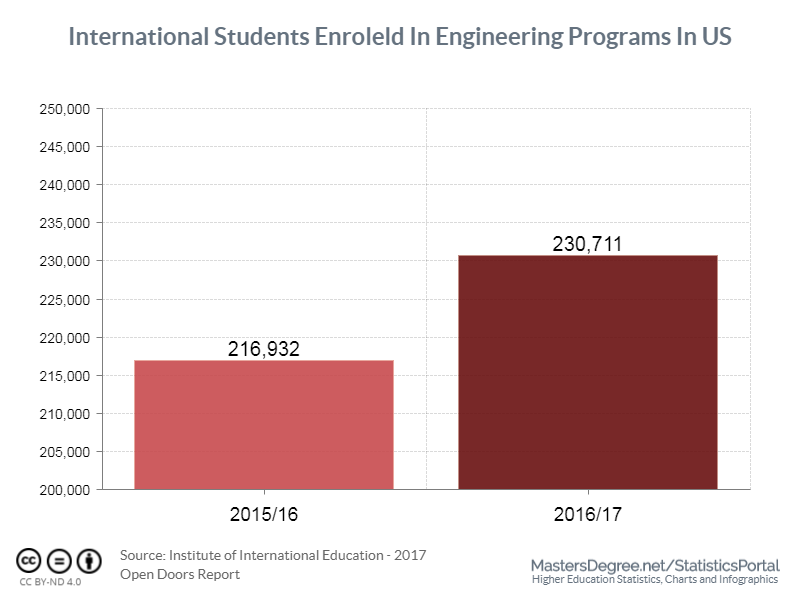 Engineering remains the most preferred study field for international students in the US
