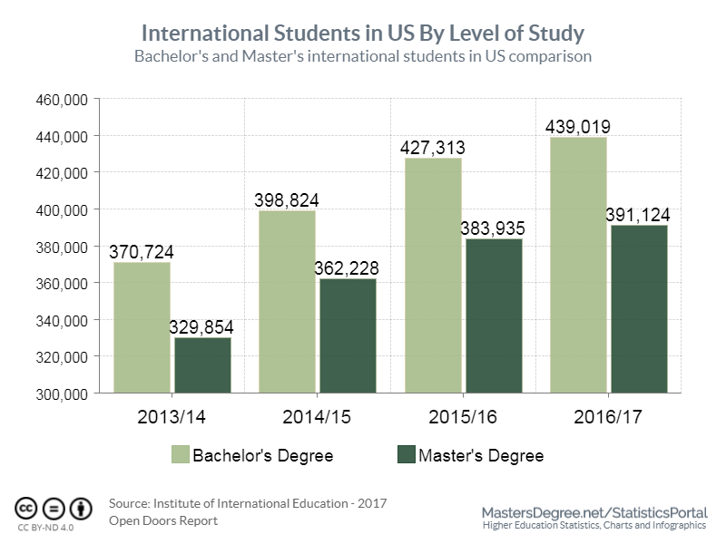International students in US by level of study in 2016/17