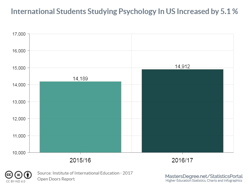 International students studying Psychology in US increased by 5.1% in 2016/17