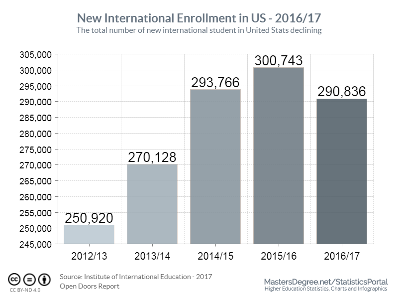 New International Student Enrollment in US - 2016/17