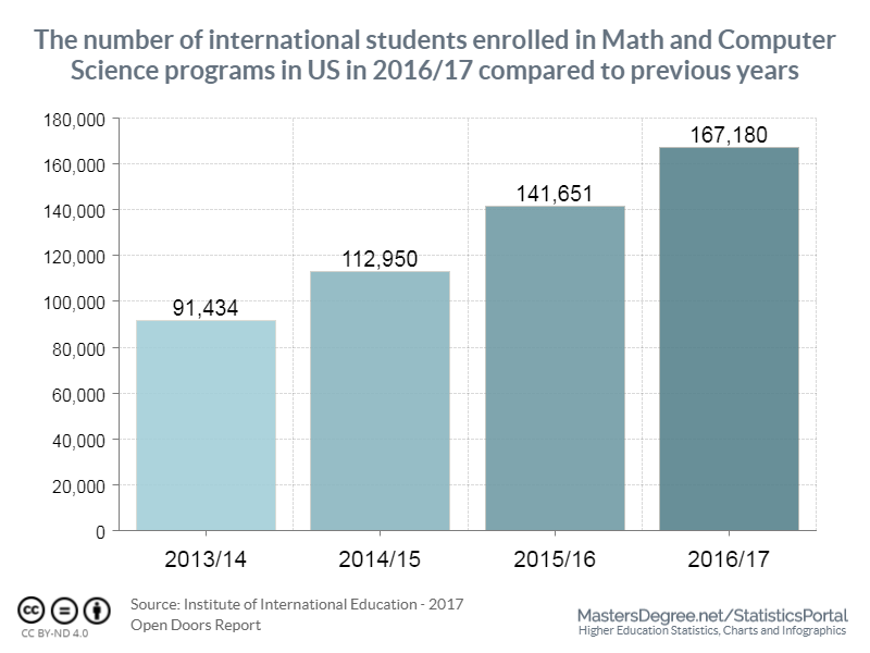 Math and Computer Sciences International Students in the US significantly increased in 2017