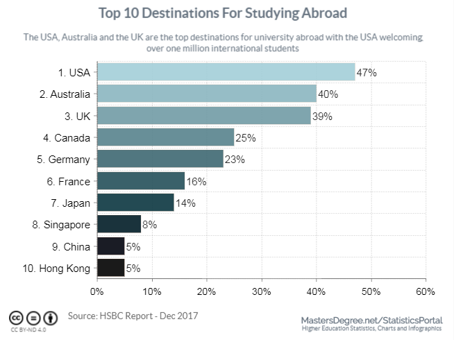 Top 10 Destinations for Studying Abroad