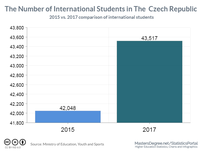 More International Students Choosing Czech Republic As Their Study Abroad Destination