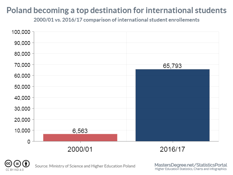 Poland becoming a top destination for international students
