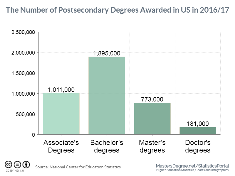 Postsecondary Degrees Awarded in the US in 2016/17