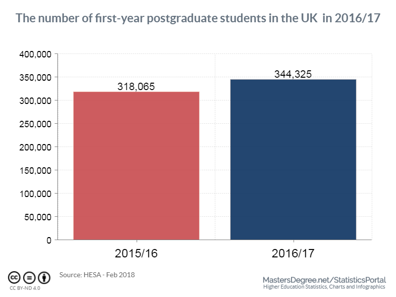 The number of first-year postgraduate students in the UK in 2016/17