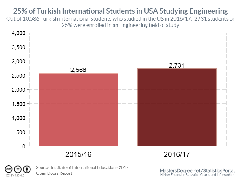 25% of Turkish Students in USA Studying Engineering