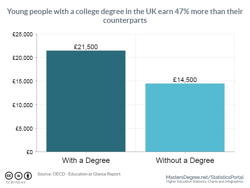 Young people with a college degree in the UK earn 47% more than their counterparts