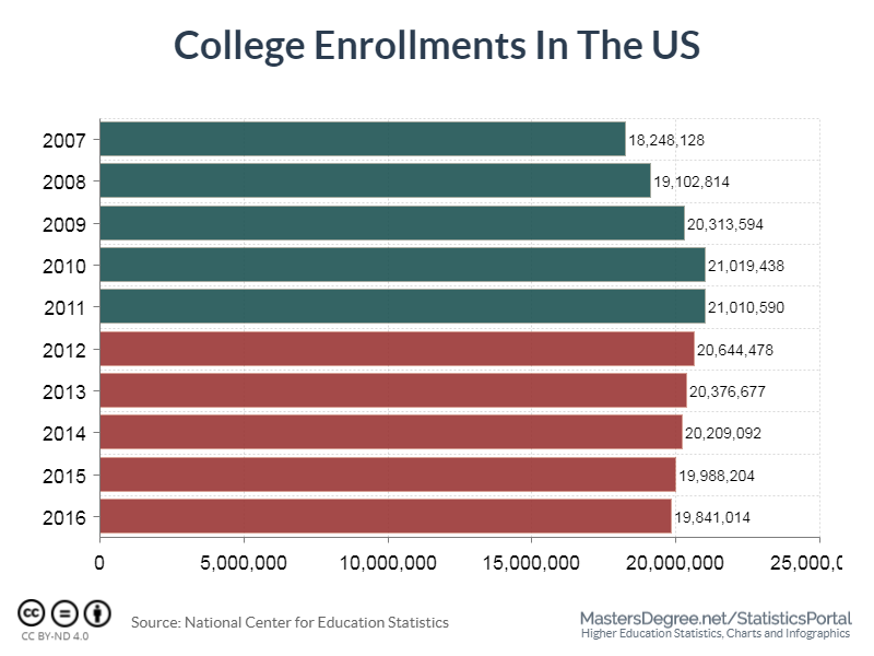 College Enrollments in the us