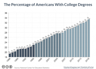 The Percentage of Americans With College Degrees