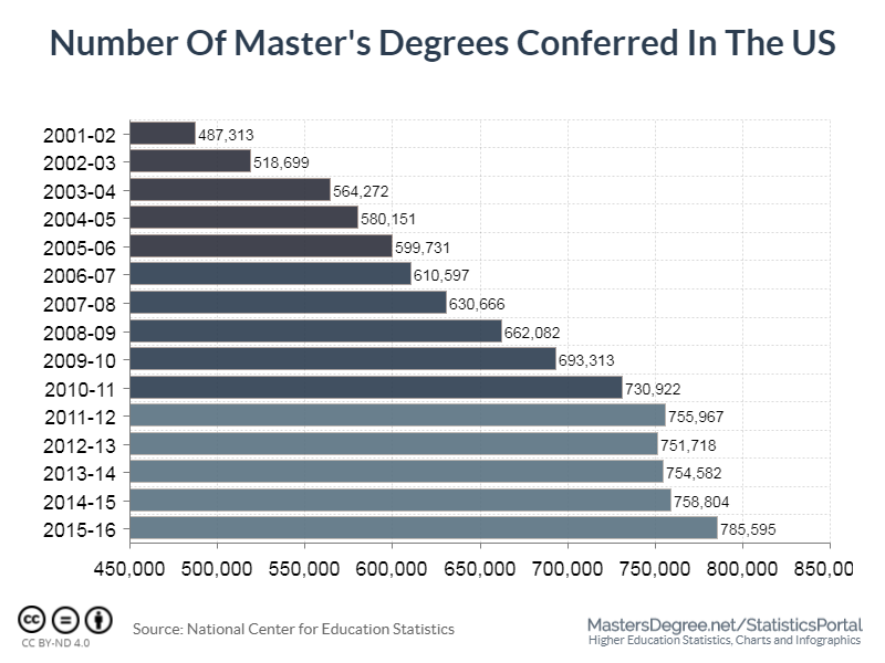 Number of Master's Degrees Conferred In The US