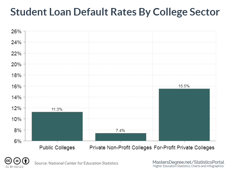 Student Loan Default Rates by College Sector