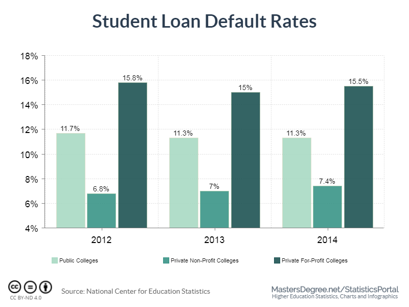 student loan default rates comparison