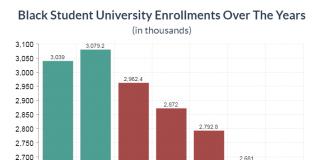 black student university enrollments