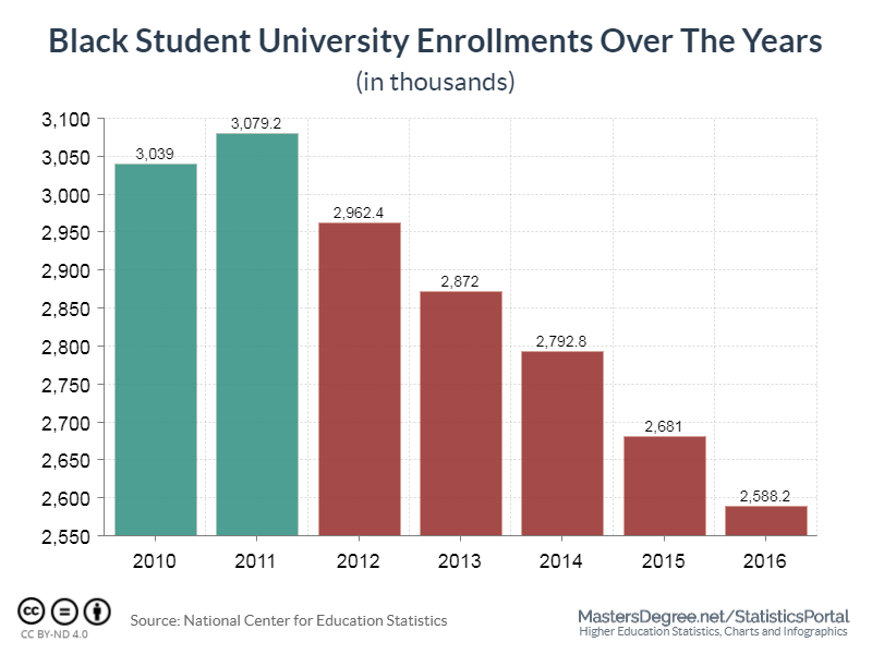 black student university enrollments